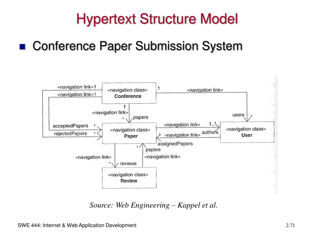 Hypertext Structure Model