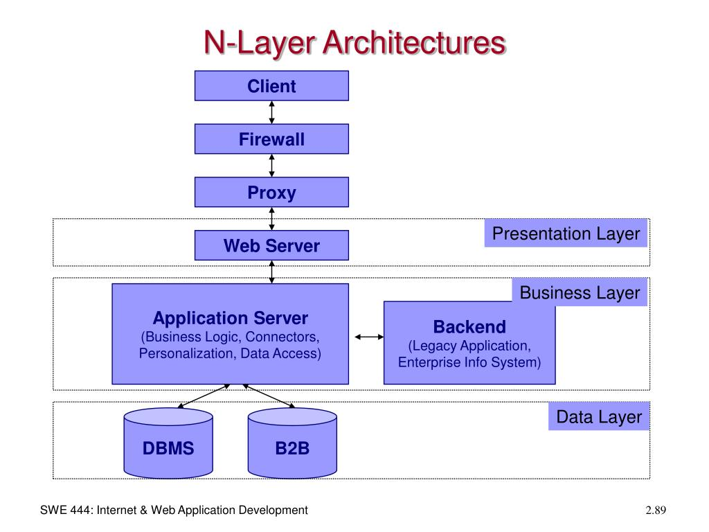N-Layer Architectures
