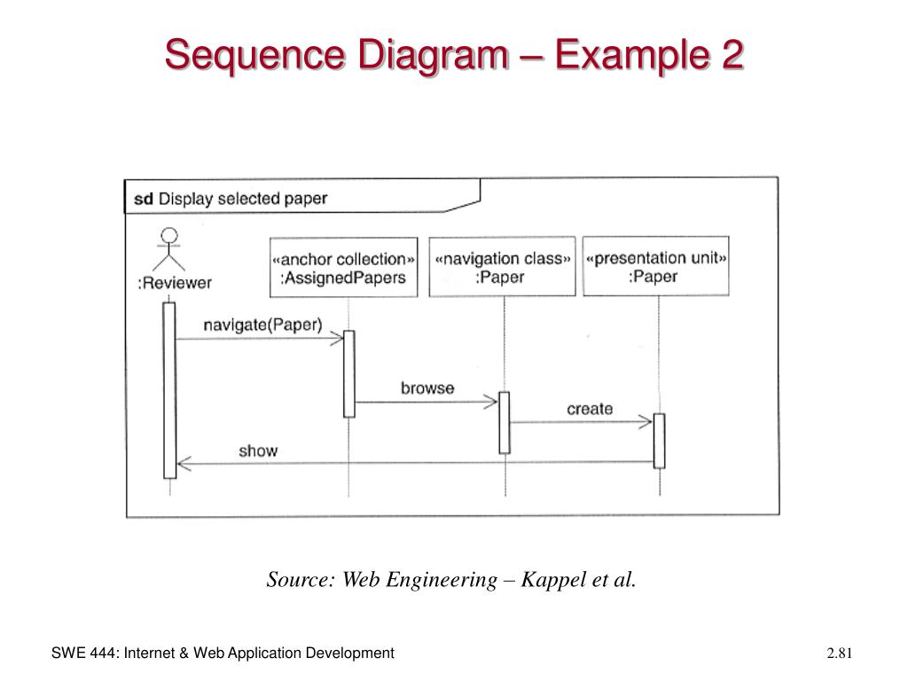 Sequence Diagram – Example 2