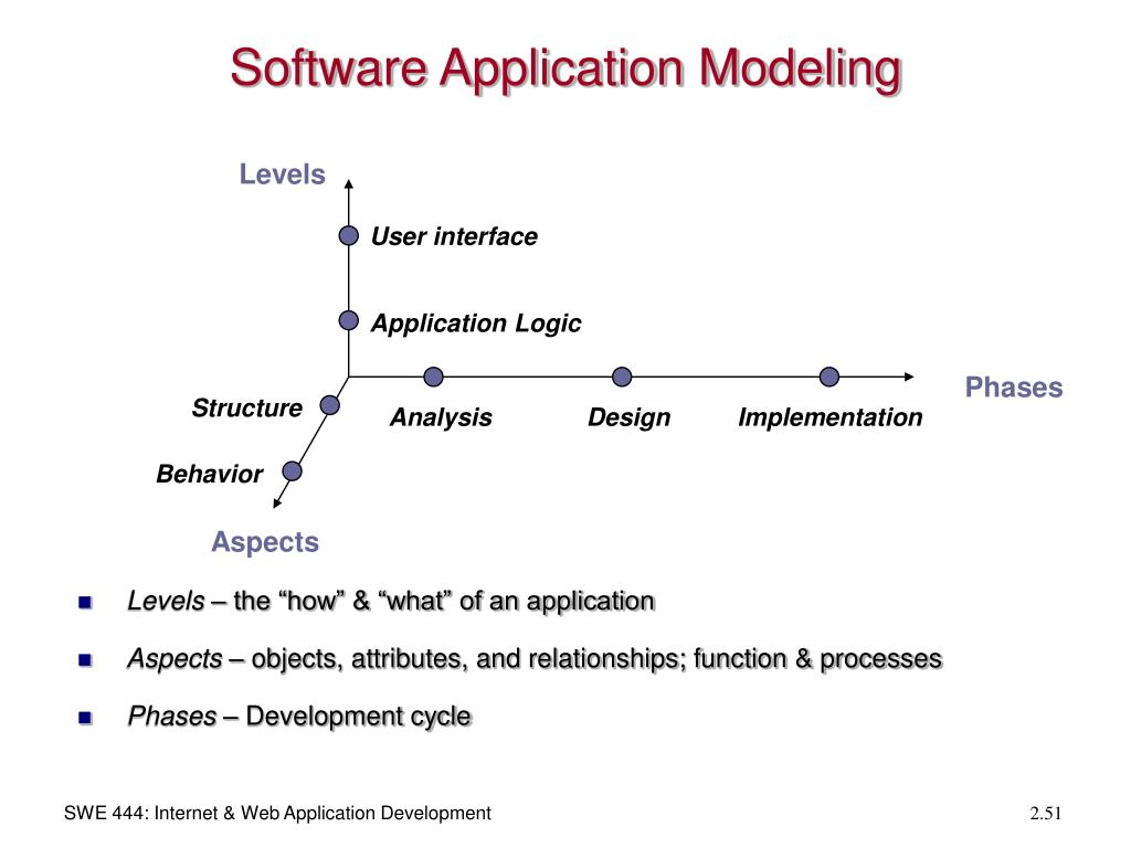 Software Application Modeling