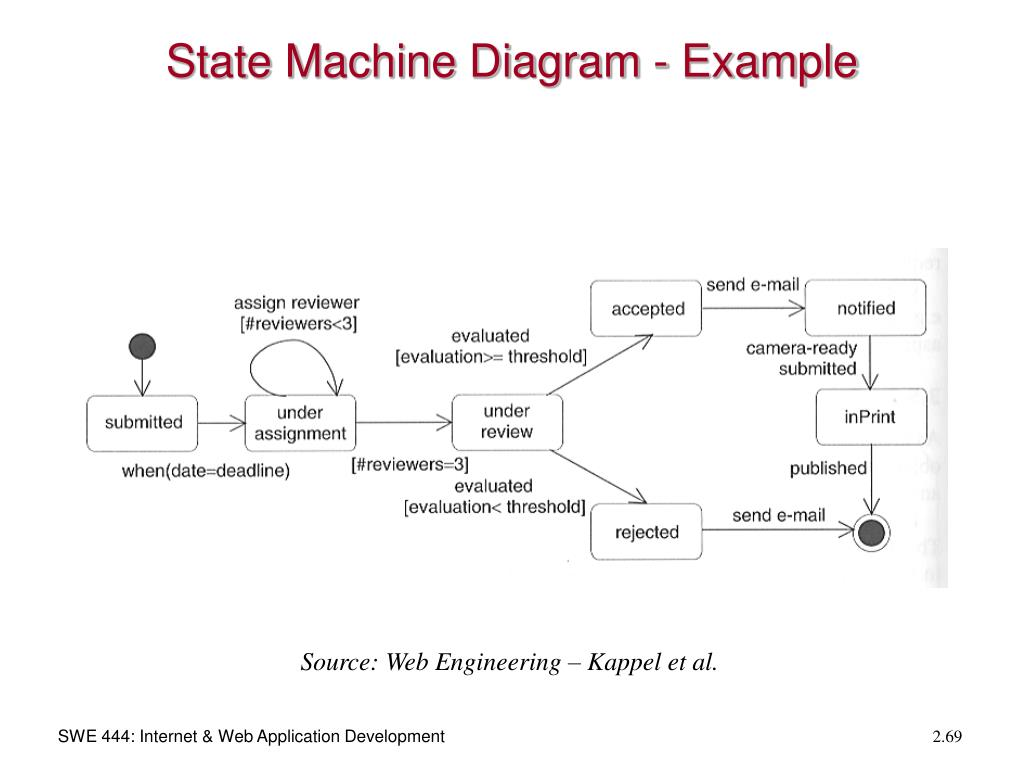 State Machine Diagram - Example
