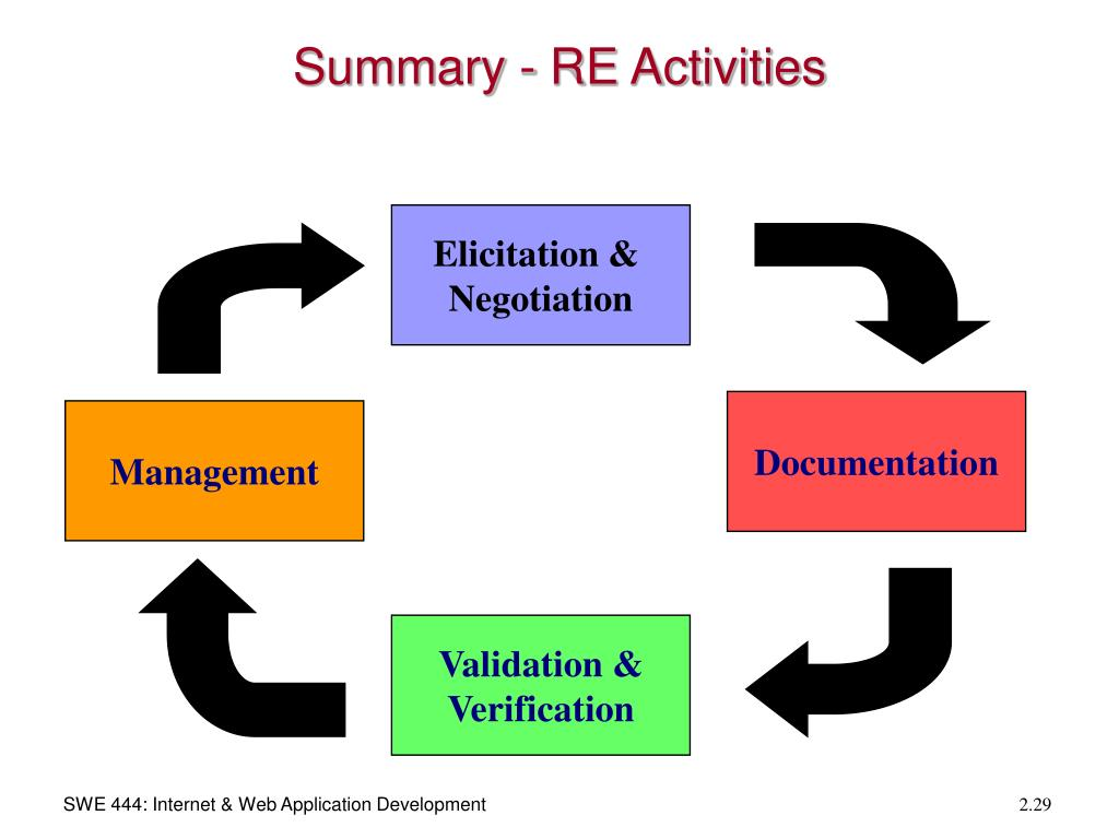 Summary - RE Activities