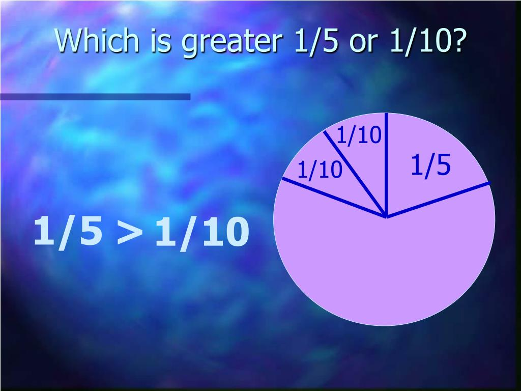 Which is greater 1/5 or 1/10?