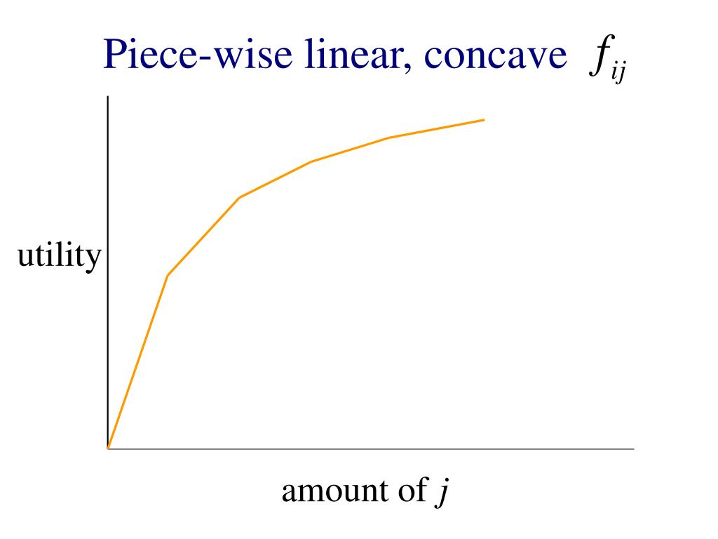 Piece-wise linear, concave