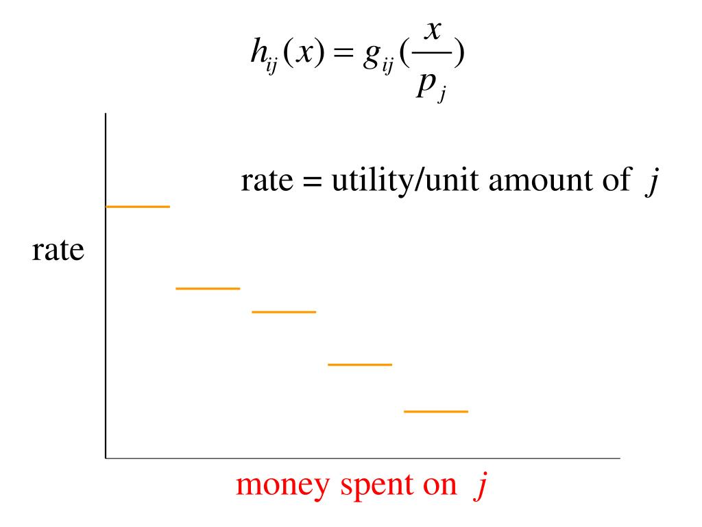 rate = utility/unit amount of