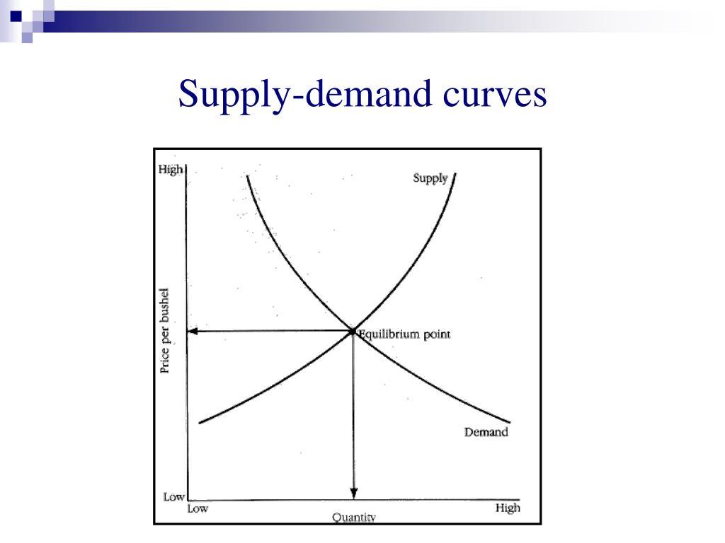 Supply-demand curves