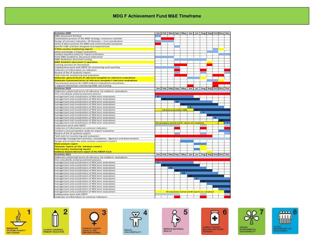 MDG F Achievement Fund M&E Timeframe