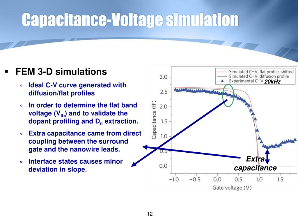 Capacitance-Voltage simulation