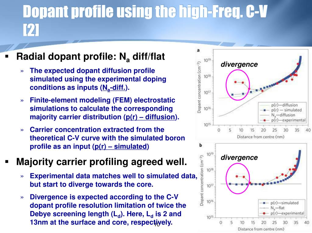 Dopant profile using the high-Freq. C-V  [2]