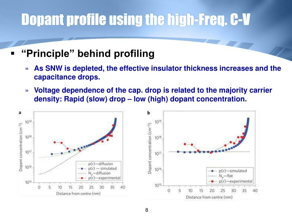 Dopant profile using the high-Freq. C-V