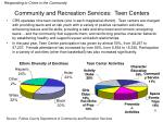 community and recreation services teen centers