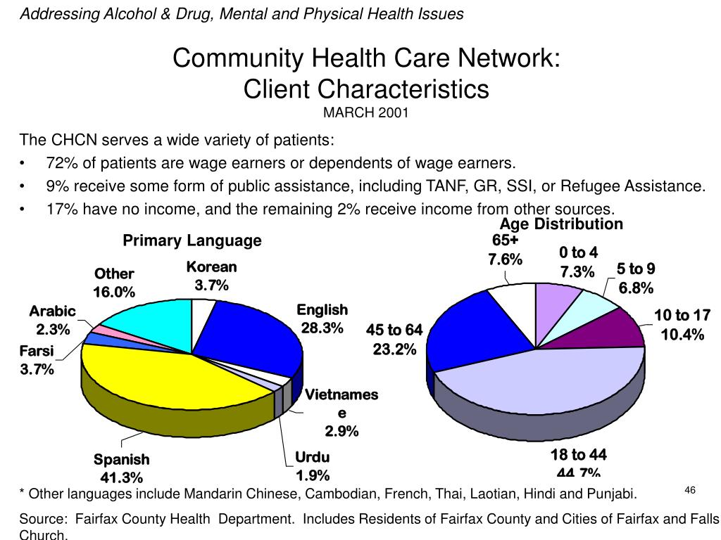Addressing Alcohol & Drug, Mental and Physical Health Issues