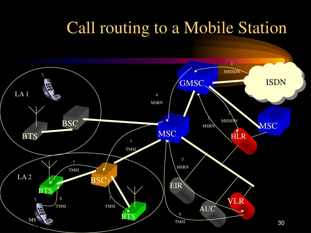 Call routing to a Mobile Station