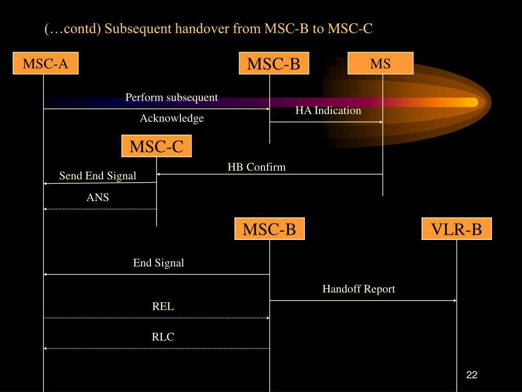 (…contd) Subsequent handover from MSC-B to MSC-C