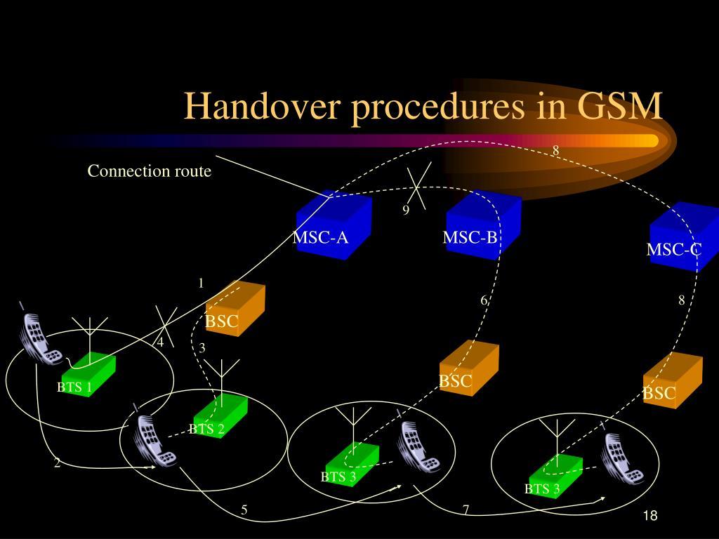 Handover procedures in GSM