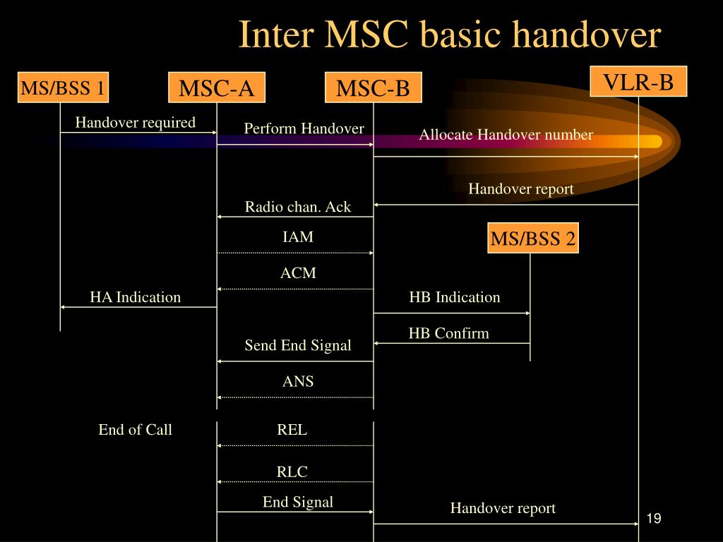 Inter MSC basic handover