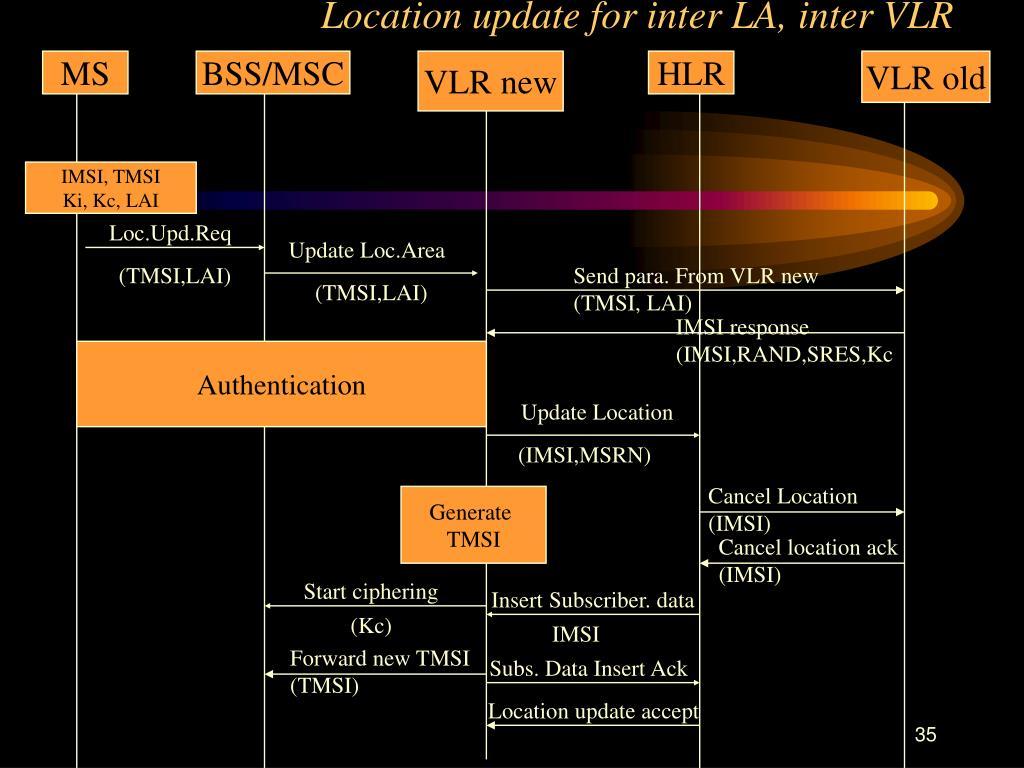 Location update for inter LA, inter VLR