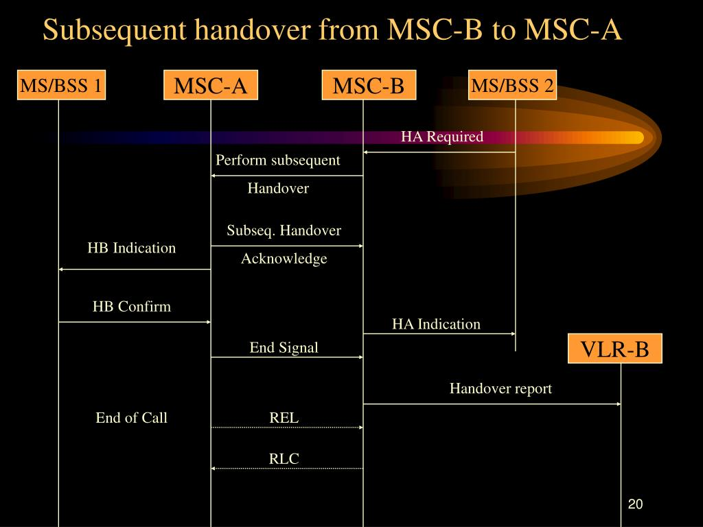 Subsequent handover from MSC-B to MSC-A