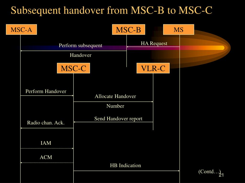 Subsequent handover from MSC-B to MSC-C