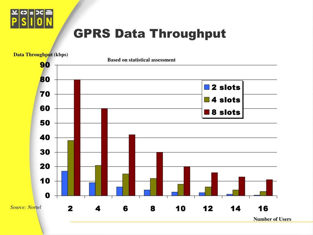 GPRS Data Throughput