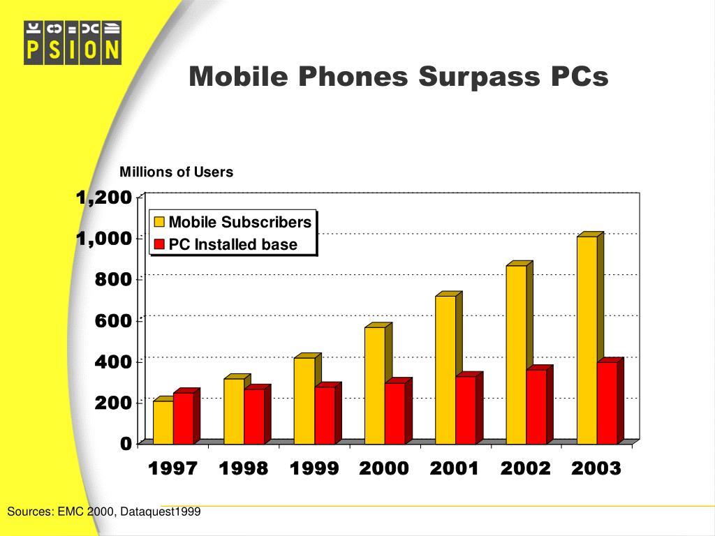 Mobile Phones Surpass PCs