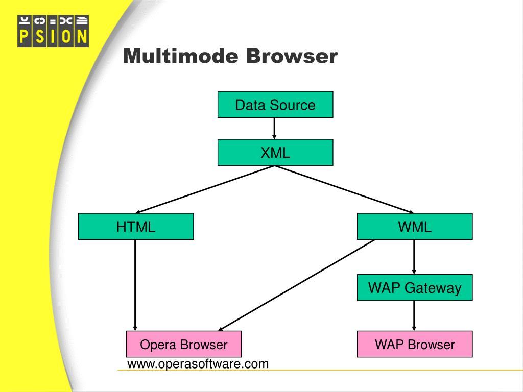 Multimode Browser
