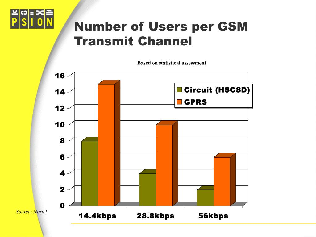 Number of Users per GSM Transmit Channel