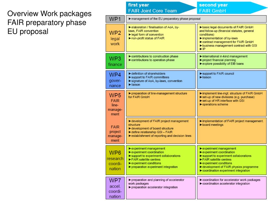 Overview Work packages