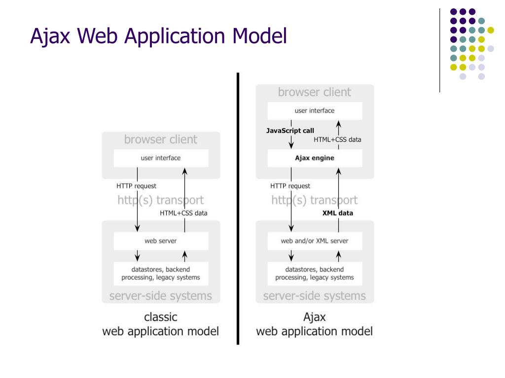 Ajax Web Application Model