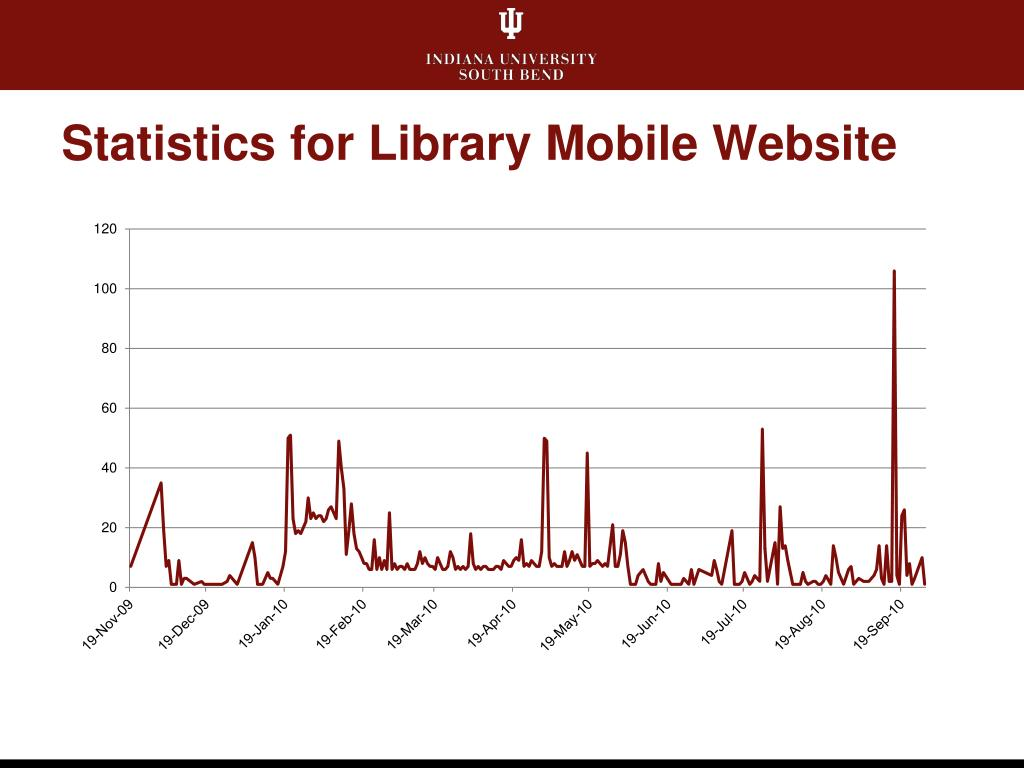 Statistics for Library Mobile Website