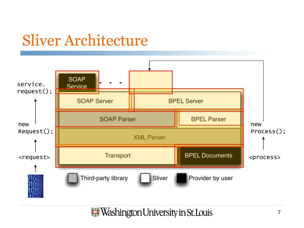 Sliver Architecture