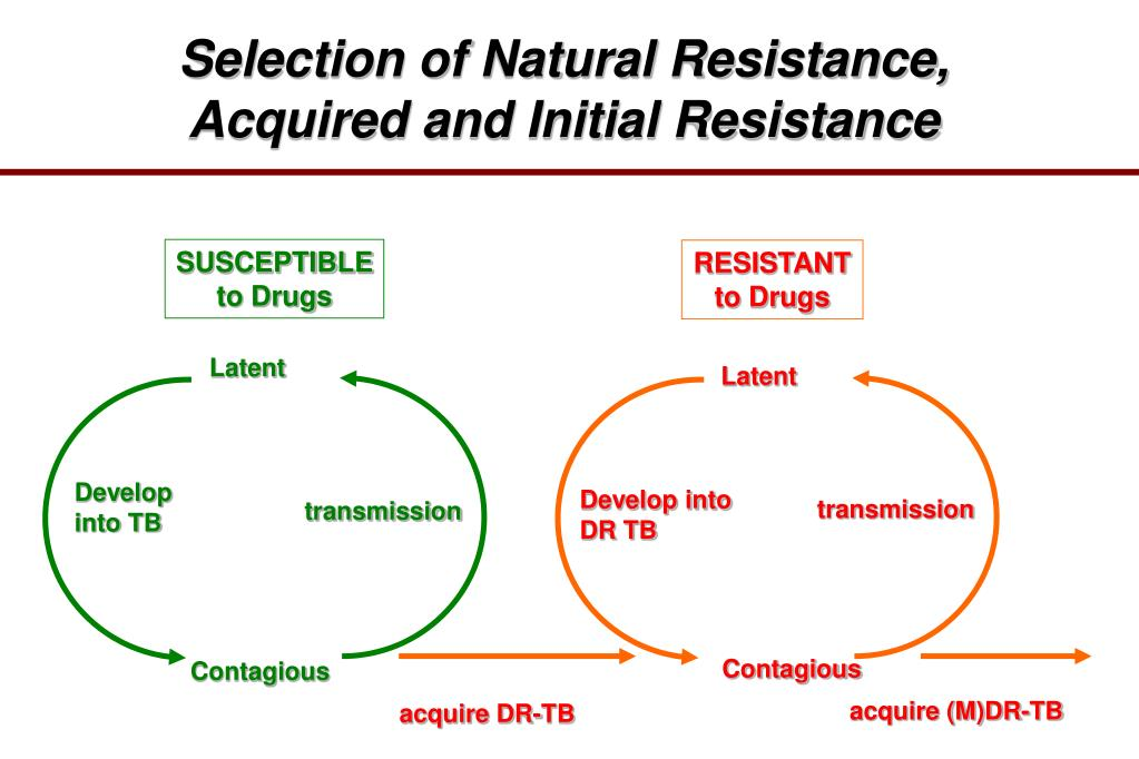 Selection of Natural Resistance,