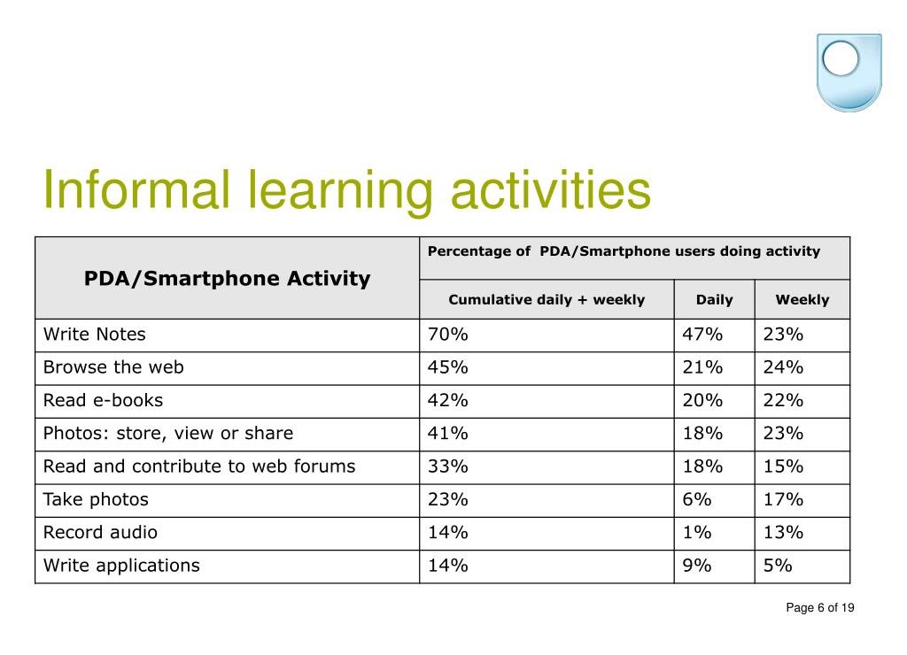 Informal learning activities