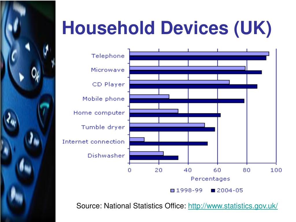 Household Devices (UK)