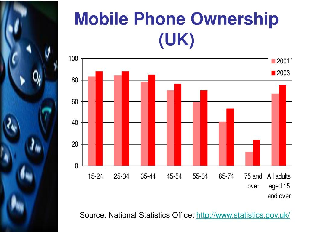 Mobile Phone Ownership (UK)