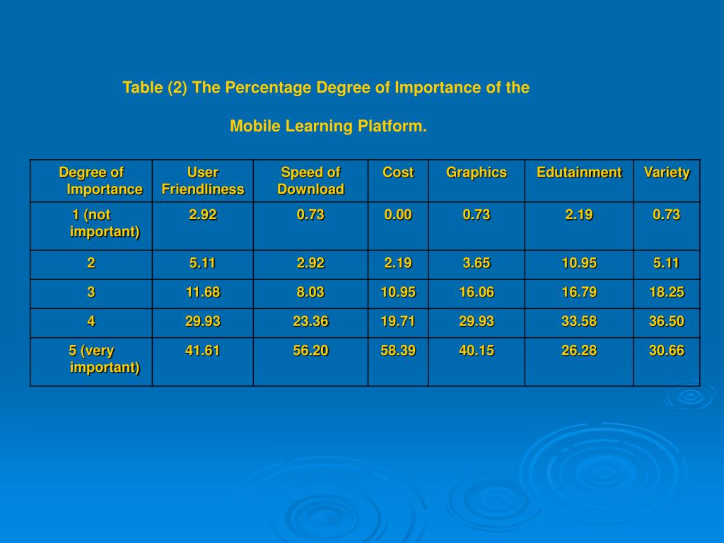 Table (2) The Percentage Degree of Importance of the