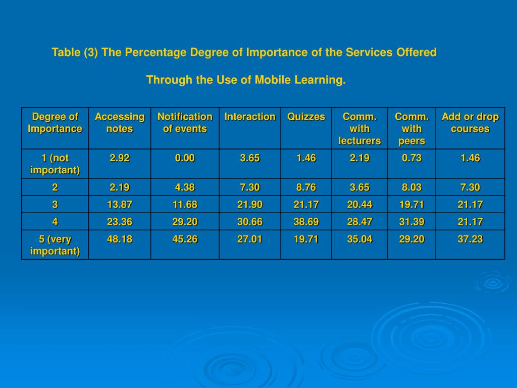 Table (3) The Percentage Degree of Importance of the Services Offered