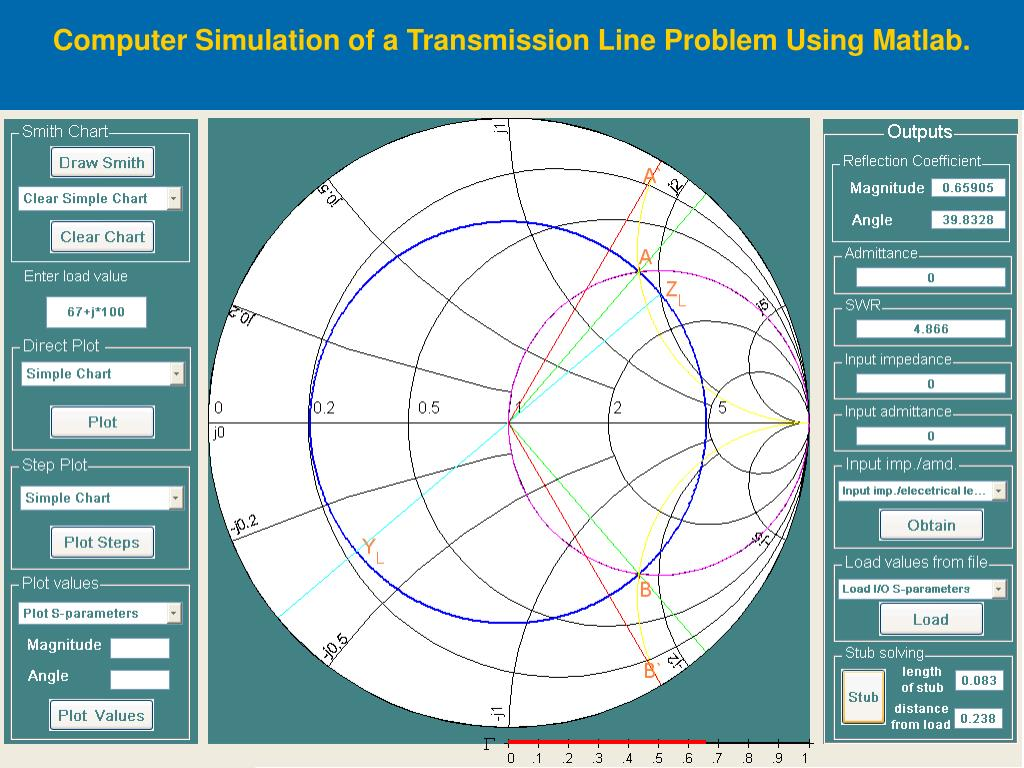 Computer Simulation of a Transmission Line Problem Using Matlab.
