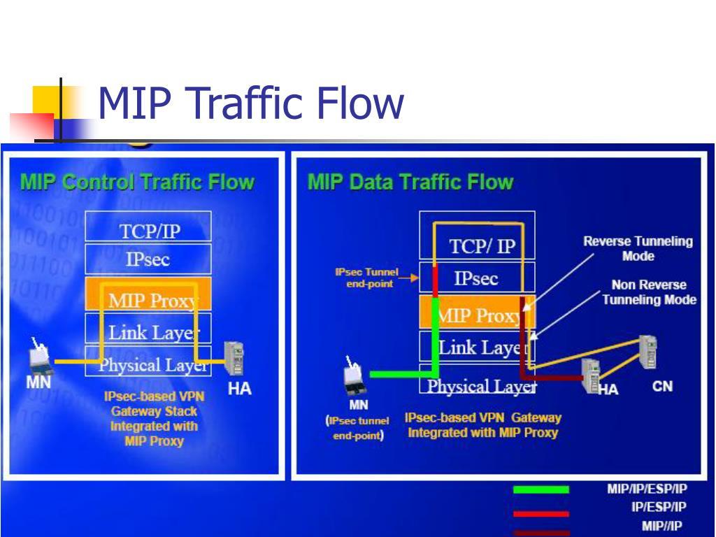 MIP Traffic Flow