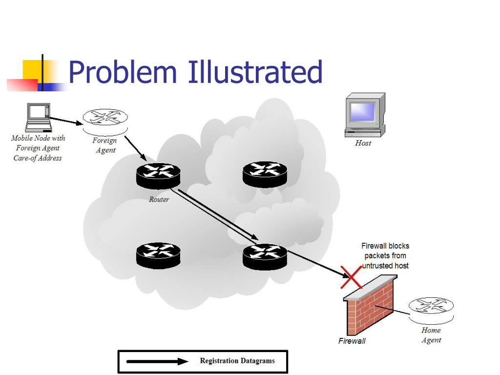 Problem Illustrated