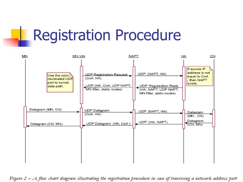 Registration Procedure
