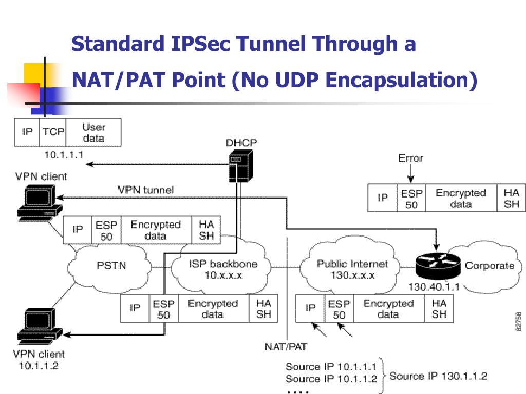 Standard IPSec Tunnel Through a NAT/PAT Point (No UDP Encapsulation)