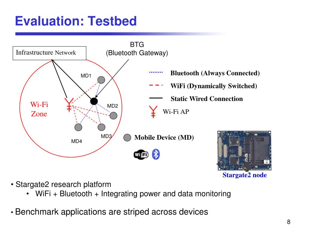 Evaluation: Testbed