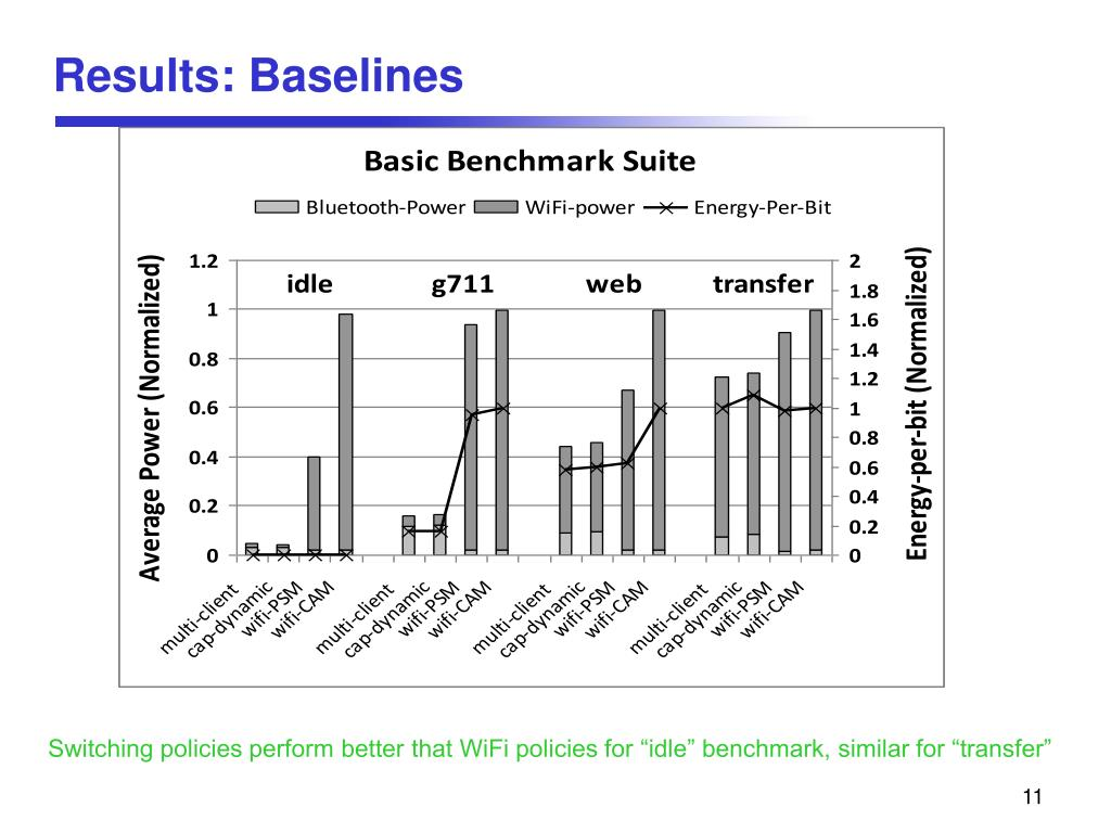 Results: Baselines