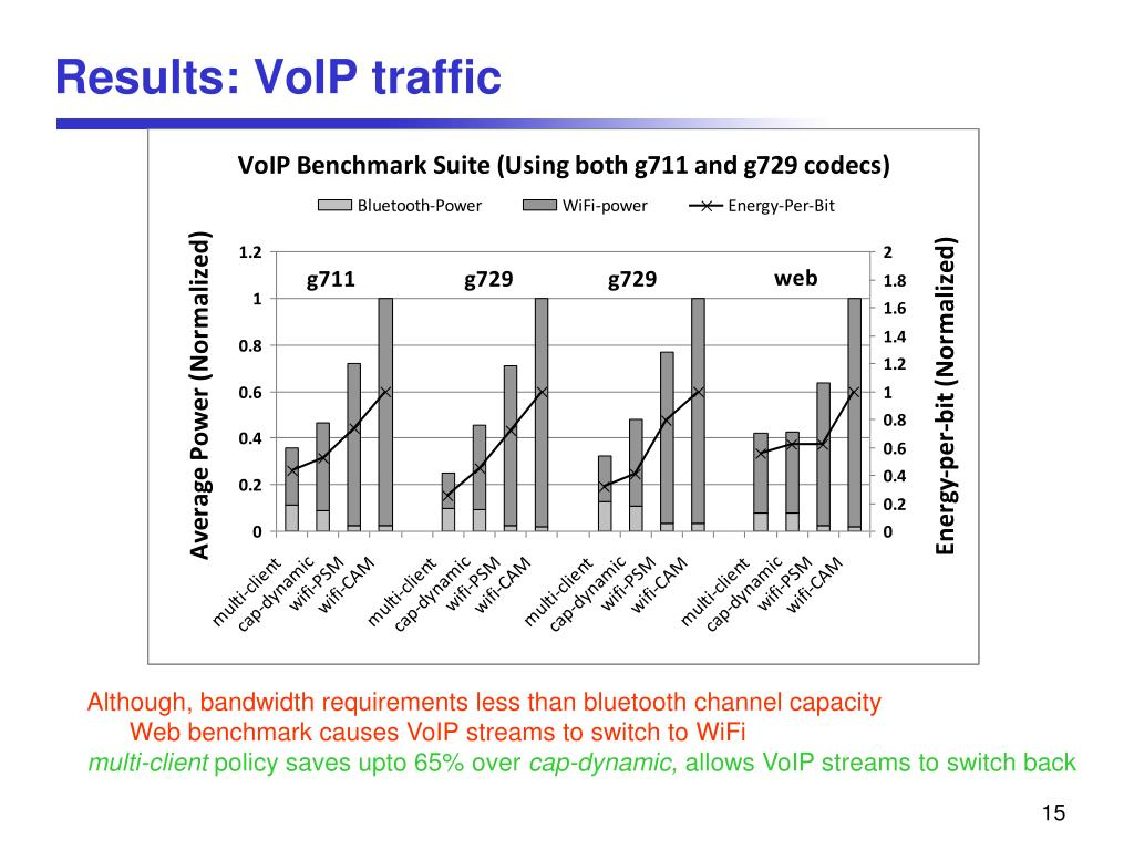 Results: VoIP traffic