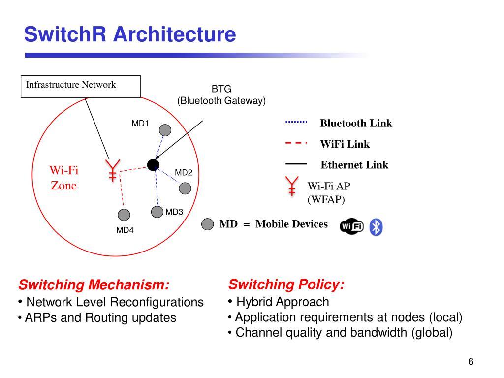 SwitchR Architecture