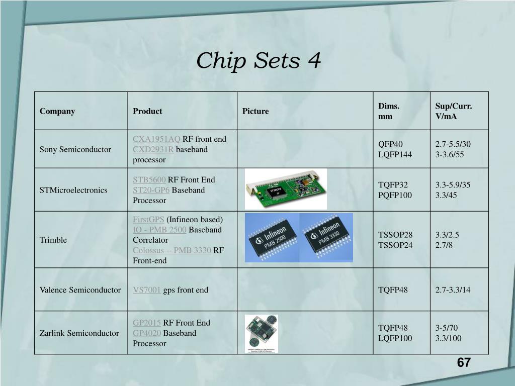 Chip Sets 4