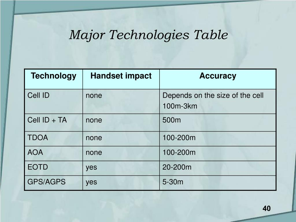 Major Technologies Table