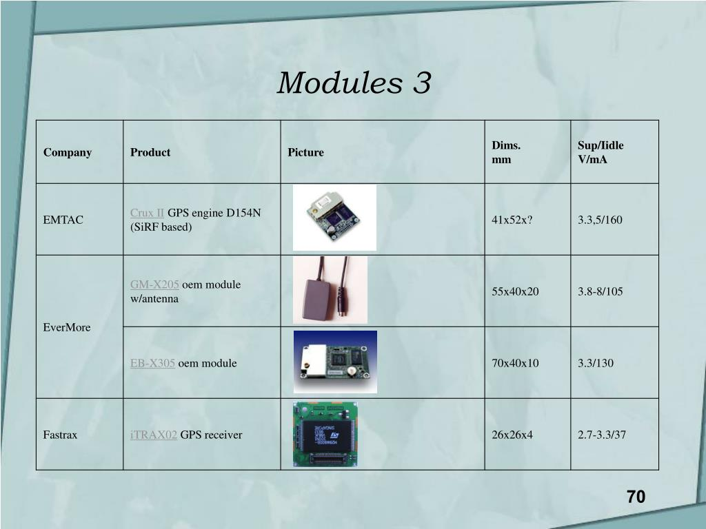 Modules 3
