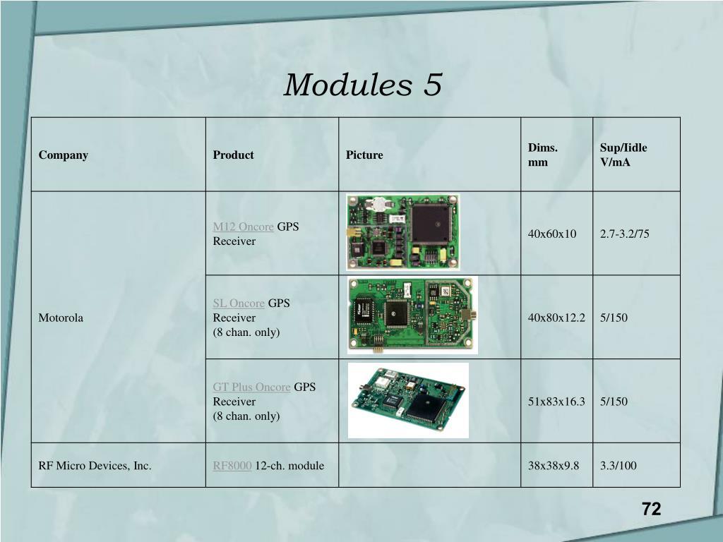 Modules 5